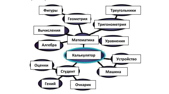 Семантическая карта предмета