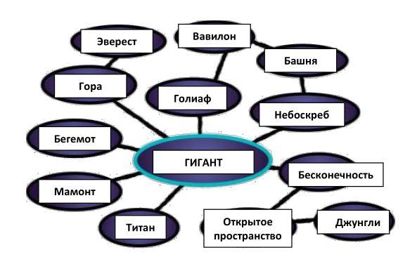 Семантическая карта понятий окружающих предмет