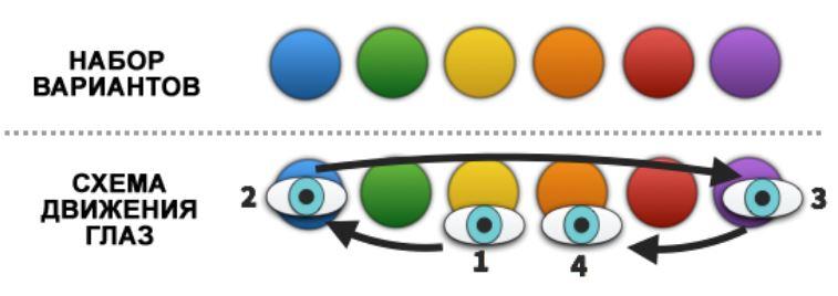 Схема движения глаз при выборе вариантов