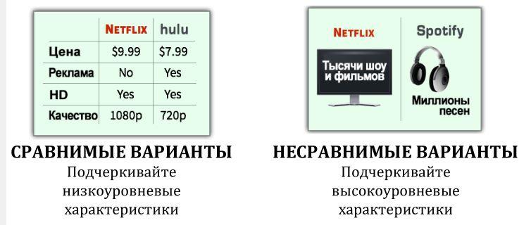Сравнимые и несравнимые варианты