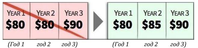 Используйте более частые (но маленькие) увеличения цены